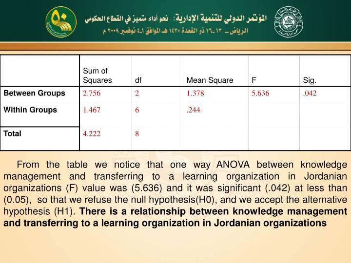 From the table we notice that one way ANOVA
