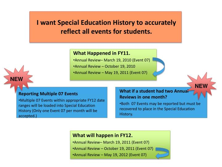 I want Special Education History to accurately reflect all events for students.