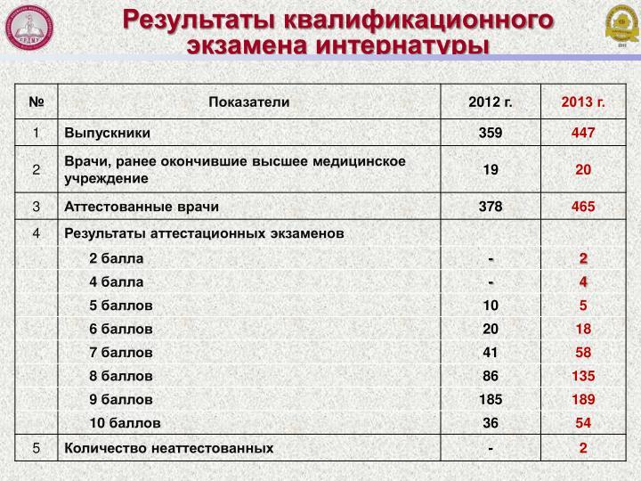 Результаты квалификационного экзамена интернатуры
