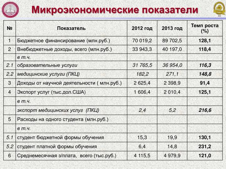 Микроэкономические показатели