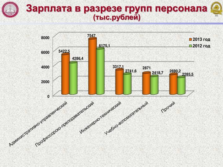 Зарплата в разрезе групп персонала