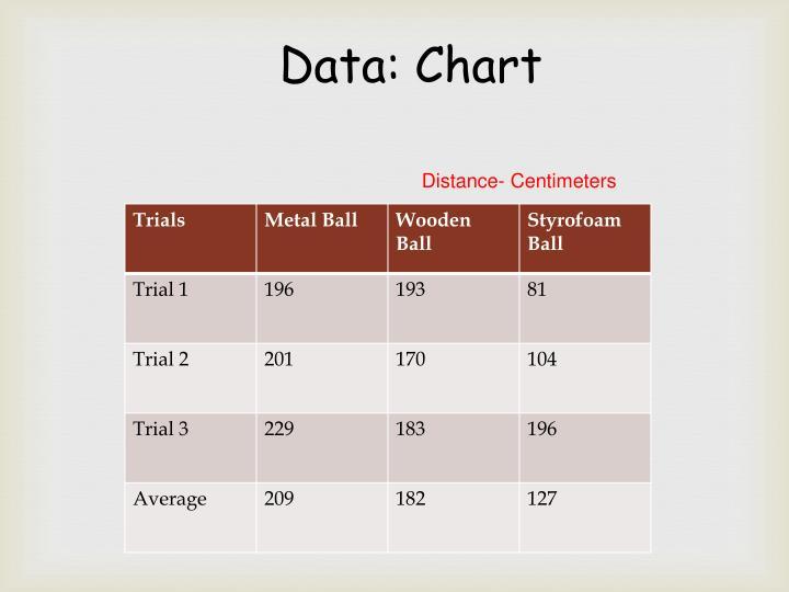 Data: Chart