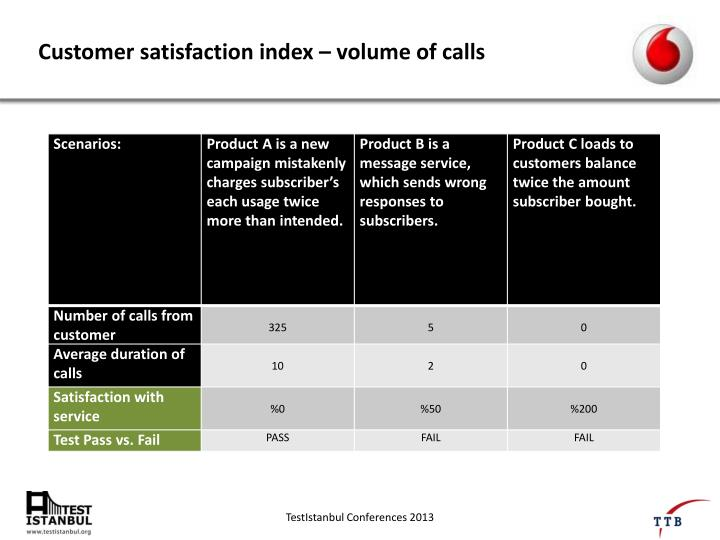 Customer satisfaction index
