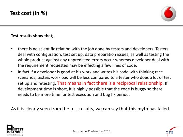 Test cost (in %)
