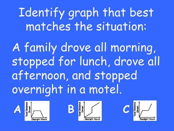 Identify graph that best matches the situation: