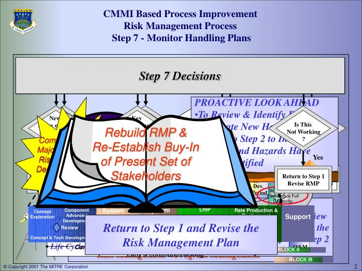 the process of risk management concept