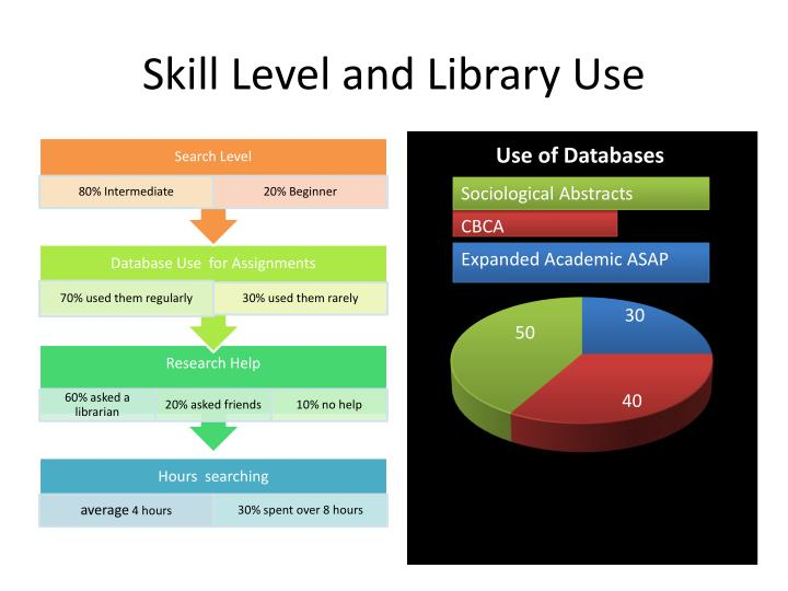Skill Level and Library Use