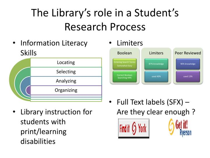 The Library's role in a Student's Research Process