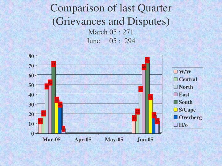 Comparison of last Quarter