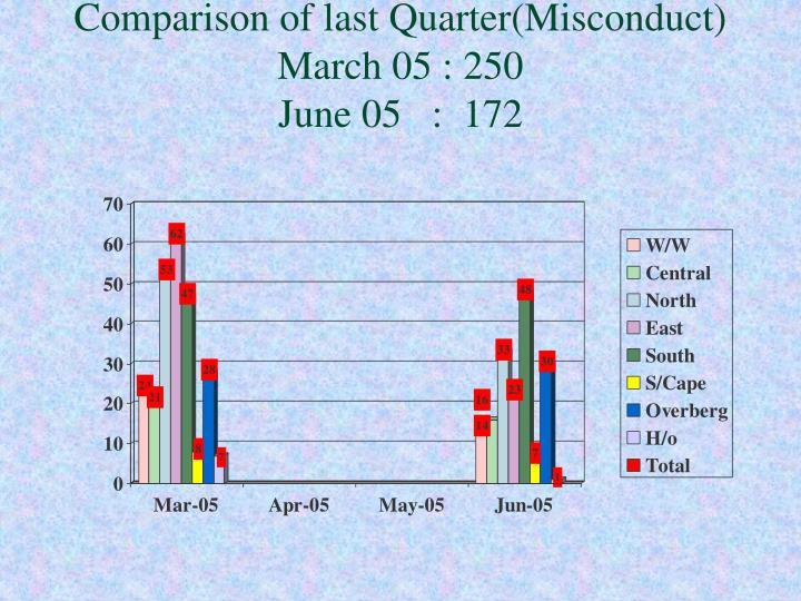 Comparison of last Quarter(Misconduct)
