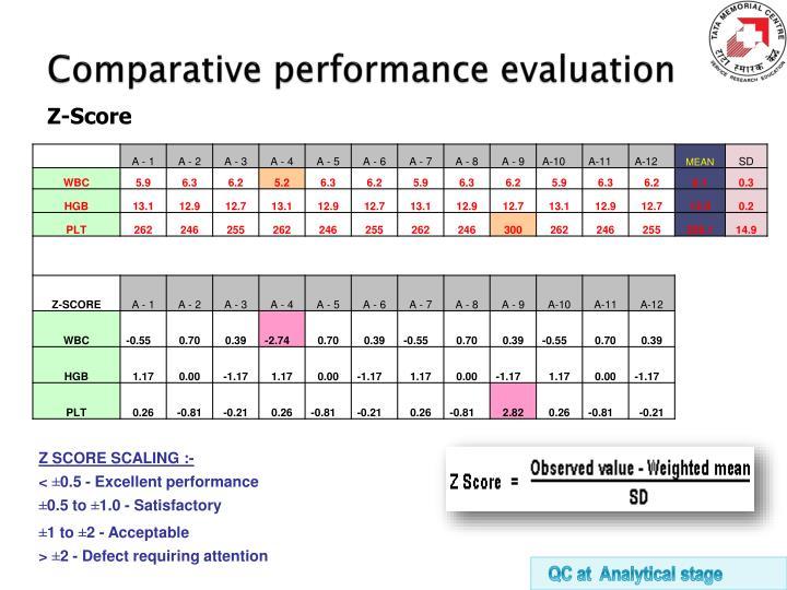Comparative performance evaluation