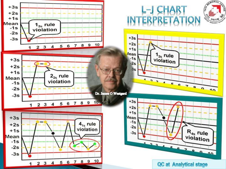 L-J chart Interpretation
