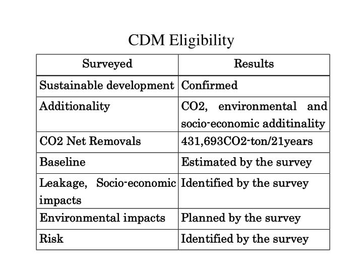 CDM Eligibility