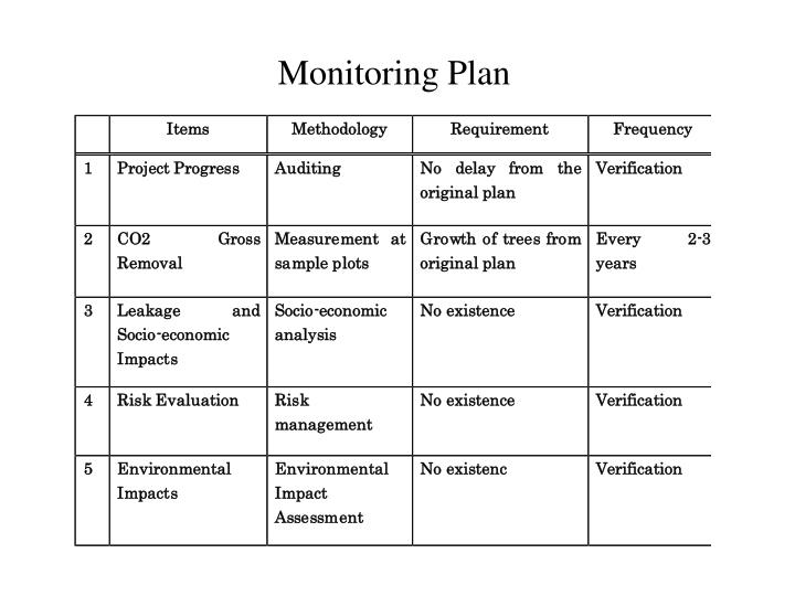 Monitoring Plan
