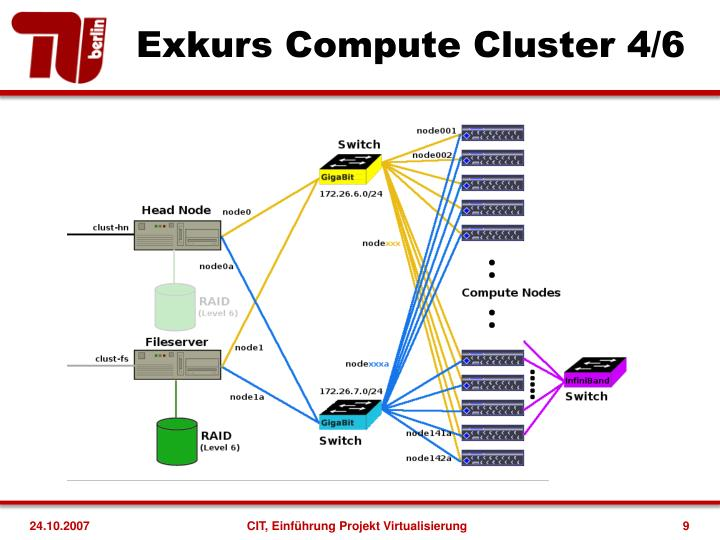 Exkurs Compute Cluster 4/6