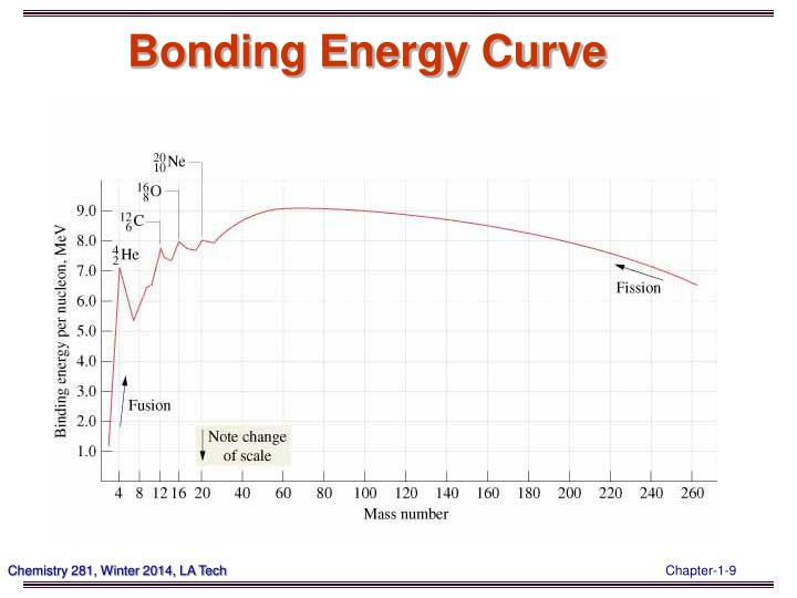 Bonding Energy Curve