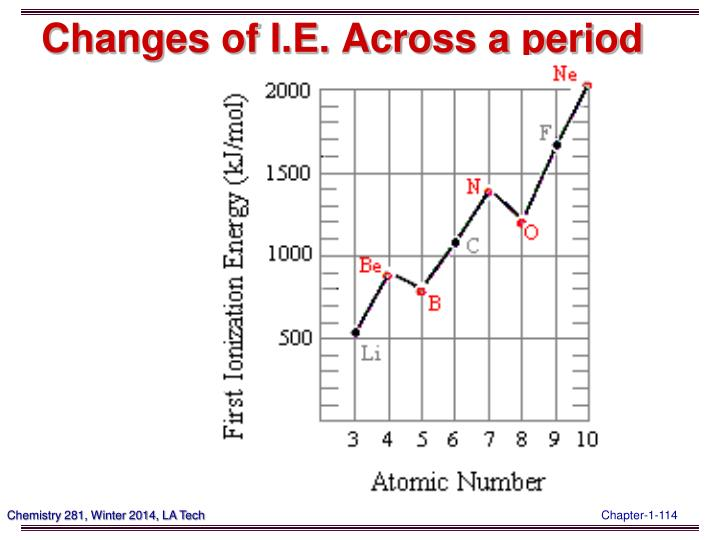 Changes of I.E. Across a period