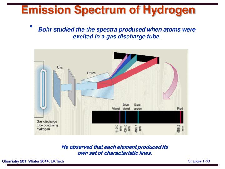 Emission Spectrum of Hydrogen