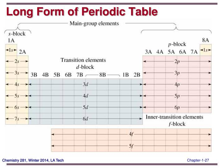 Long Form of Periodic Table