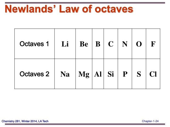 Newlands' Law of octaves