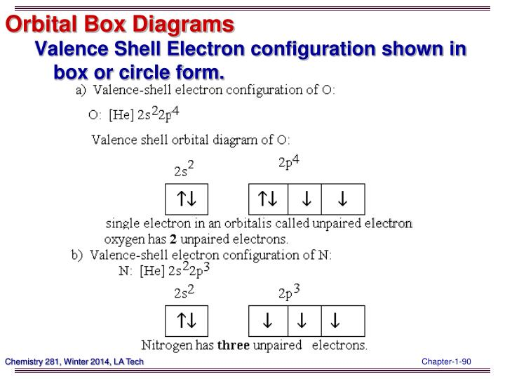 Orbital Box Diagrams