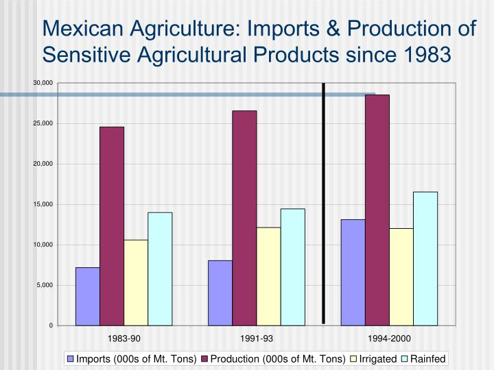 Mexican Agriculture: Imports & Production of Sensitive Agricultural Products since 1983