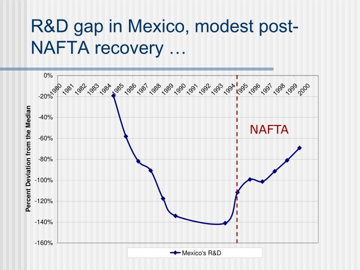 R&D gap in Mexico