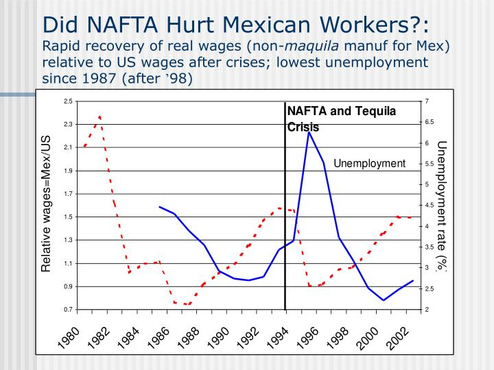 Did NAFTA Hurt Mexican Workers?: