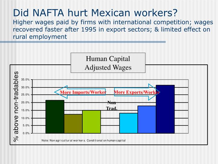 Did NAFTA hurt Mexican workers?