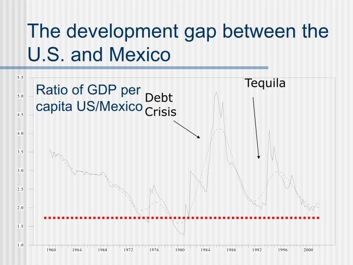 The development gap between the U.S. and Mexico