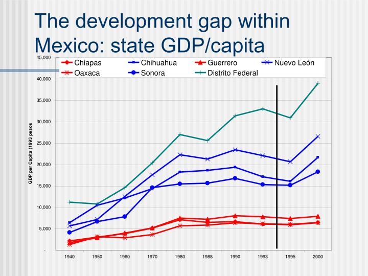 The development gap within Mexico: state GDP/capita