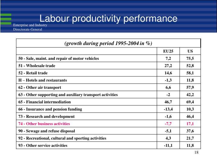 Labour productivity performance