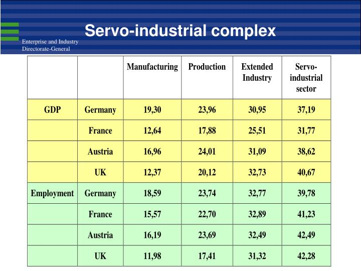 Servo-industrial complex