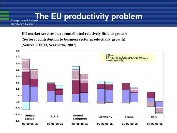 The EU productivity problem