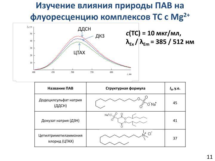 Изучение влияния природы ПАВ на флуоресценцию комплексов ТС с