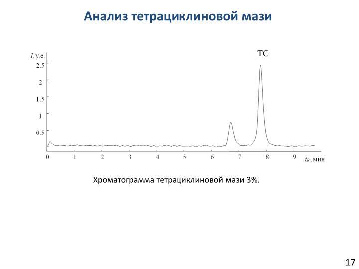 Анализ тетрациклиновой мази