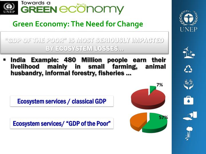 Gdp of the poor is most seriously impacted by ecosystem losses