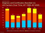 degrees and certificates awarded via uh centers over time ay 1999 ay 2005