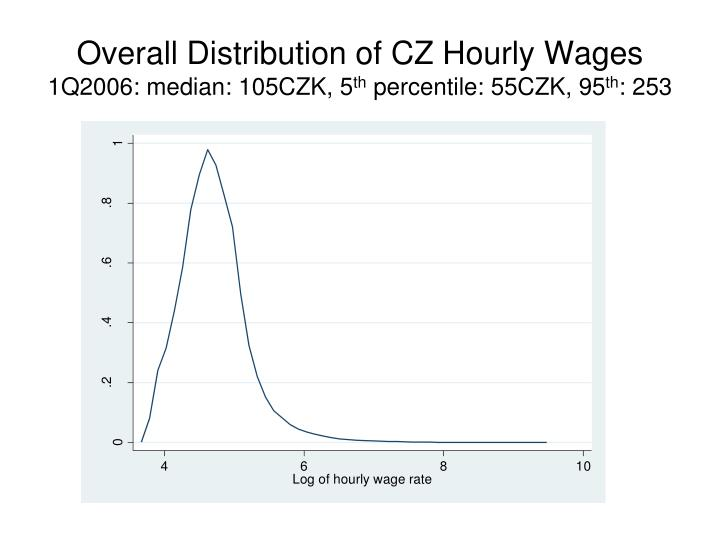 Overall Distribution of CZ Hourly Wages
