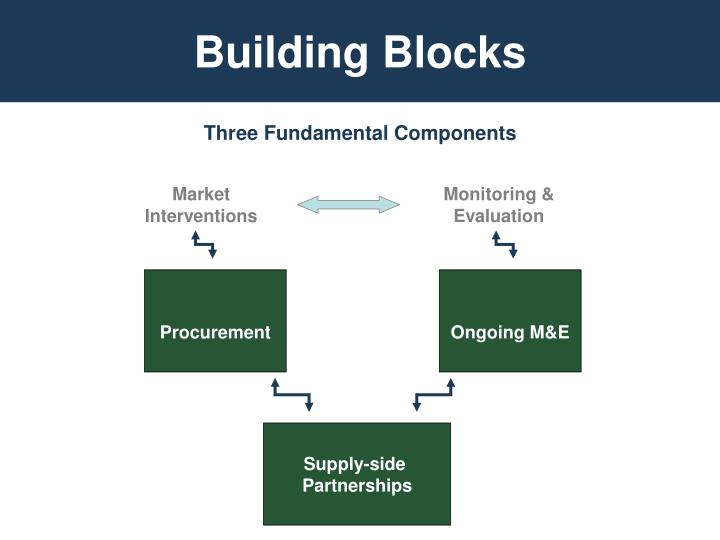 Three Fundamental Components