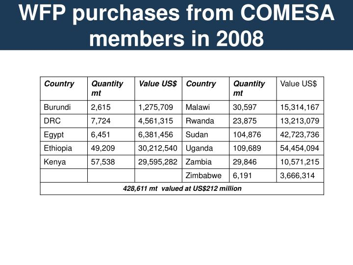 Wfp purchases from comesa members in 2008