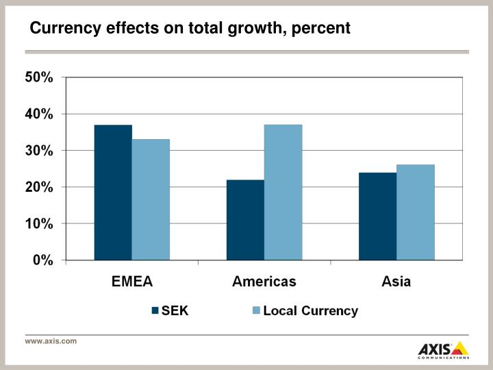 Currency effects on total growth, percent