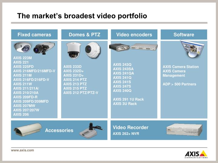 The market's broadest video portfolio
