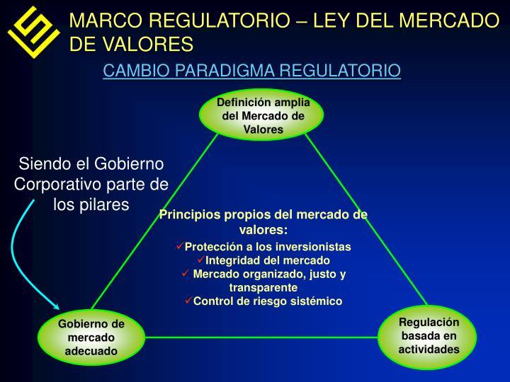 MARCO REGULATORIO – LEY DEL MERCADO DE VALORES