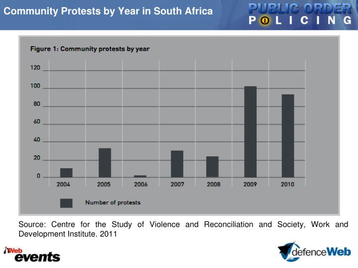 Community Protests by Year in South Africa
