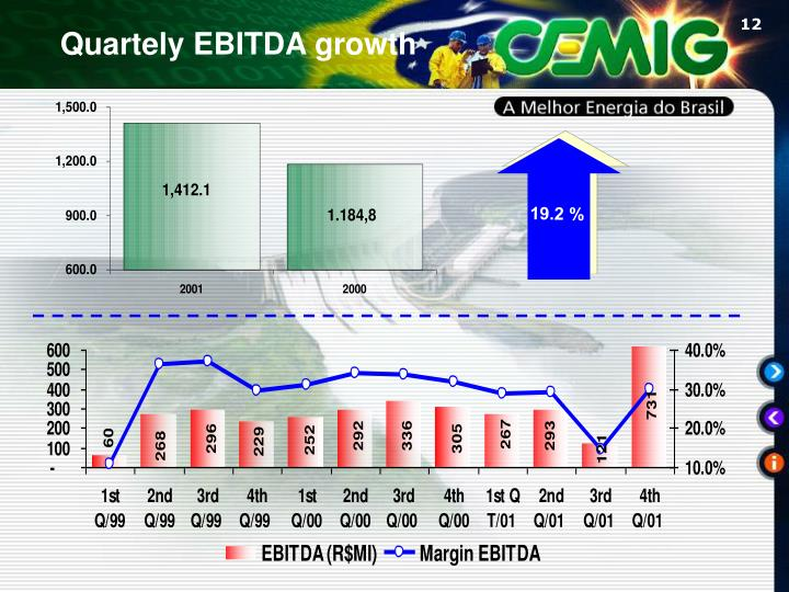 Quartely EBITDA growth