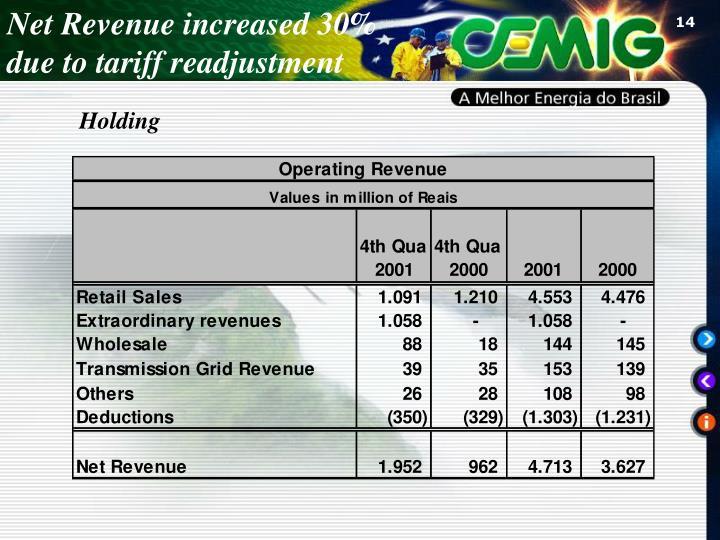Net Revenue increased 30%