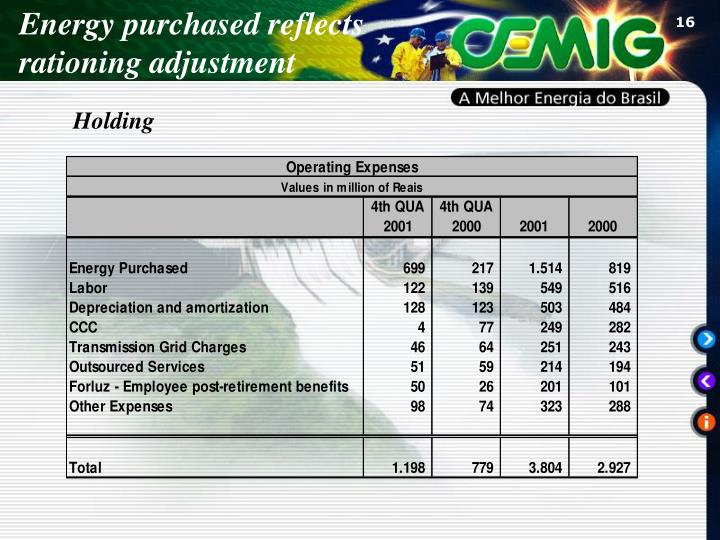 Energy purchased reflects
