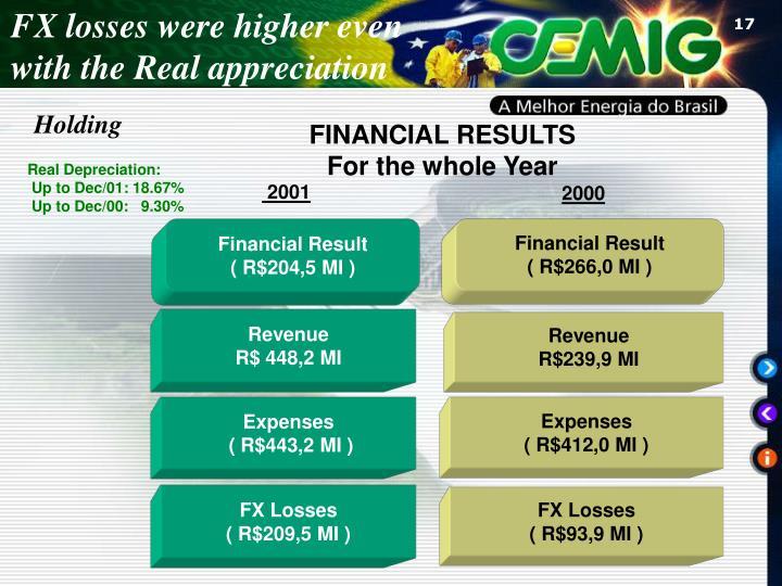 FX losses were higher even