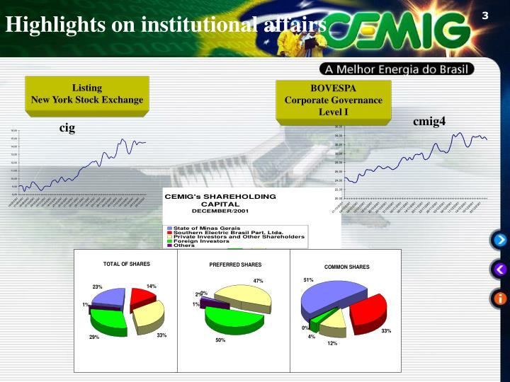 Highlights on institutional affairs